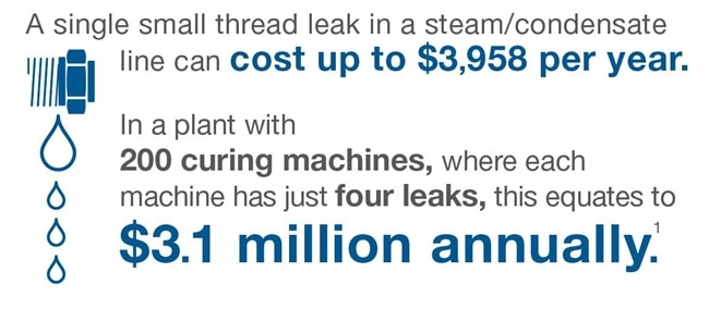 even small leaks add up